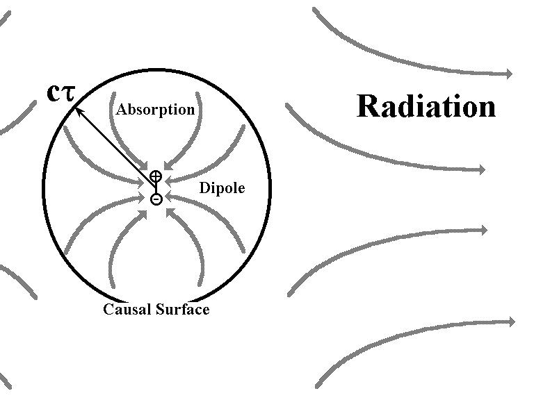 Dipole decay causal surface.