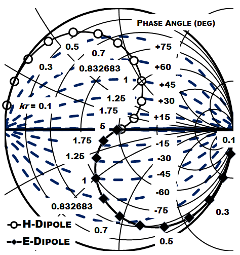 A combined Smith-Carter chart shows the impedance of ideal electric and magnetic dipole fields normalized to free-space impedance.