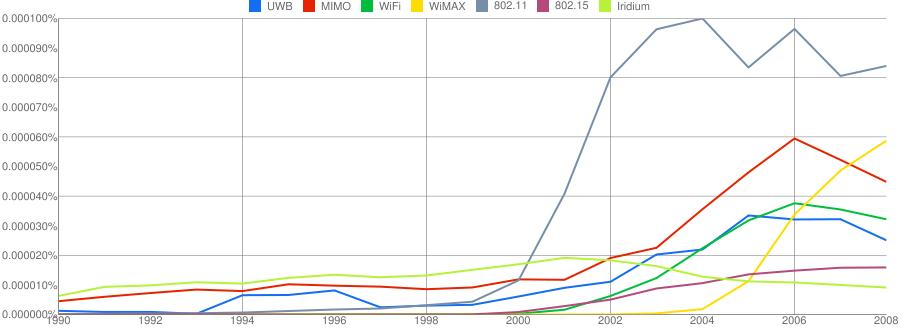 A Google NGram analysis of UWB and other comparable wireless acronyms, 1990-2008 (1 year smoothing).